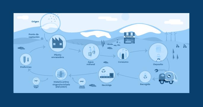 Infografía del recorrido del agua embotellada