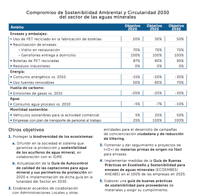 Gráfico compromiso sostenibilidad ambiental y circularidad del sector aguas minerales
