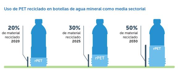Porcentaje del reciclado en las botellas de agua mineral