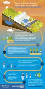Infografía gestión responsable y sostenible del agua 2