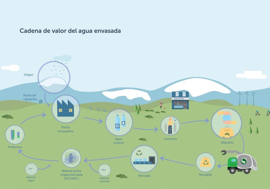Infografía cadena de valor del agua envasada
