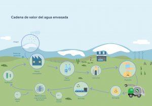 info cadena de valor del agua envasada