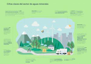cifras claves del sector de aguas minerales