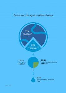 Consumo de aguas subterráneas info