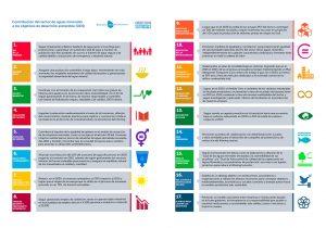 infografía contribución del sector de aguas minerales a los objetivos agenda 2030