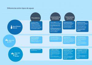 infografía sobre el agua mineral y otros tipos de agua