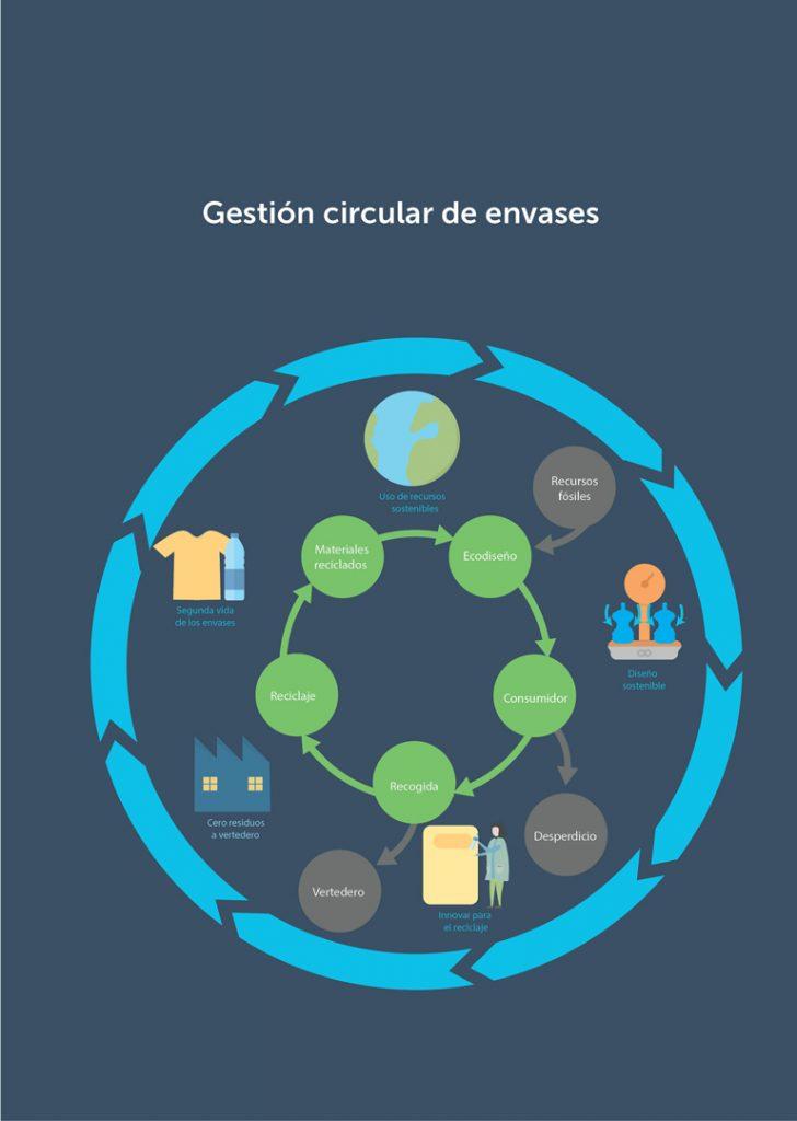 Infografía gestión circular de los envases