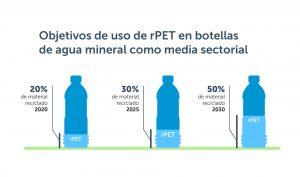 objetivos de uso de rPET en botellas de agua mineral