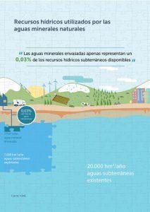 recursos hídricos utilizados por las aguas minerales naturales