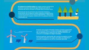 Cuidado biodiversidad infografía sostenibildiad ambiental de aguas minerales