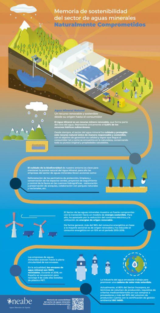 Infografía gestión responsable y sostenible del agua